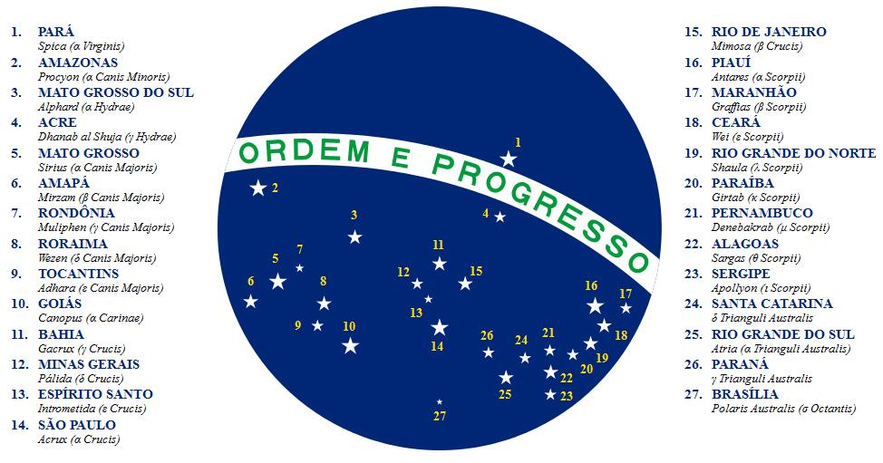 Bandeira Do Brasil, Símbolo Nacional – 19 De Novembro.1