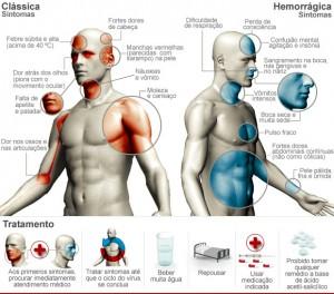 dengue-tratamento-sintomas