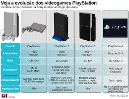 playstation-evolucao