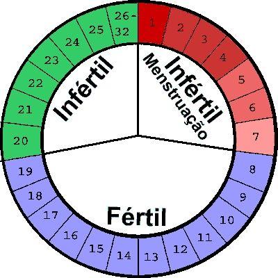 Tabelinha-do-Periodo-Fertil