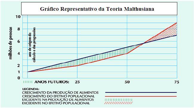 grafico-teoria-malthusiana