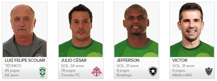 Brasil 2014 - Lista Dos Jogadores Convocados Para a Copa Do Mundo. Foto1