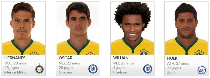 Brasil 2014 - Lista Dos Jogadores Convocados Para a Copa Do Mundo. Foto5
