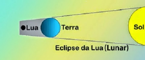 Eclipse-Total.-lua-terra