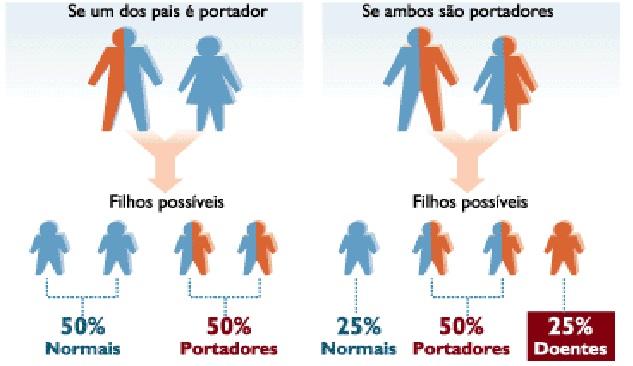 Talassemia genética