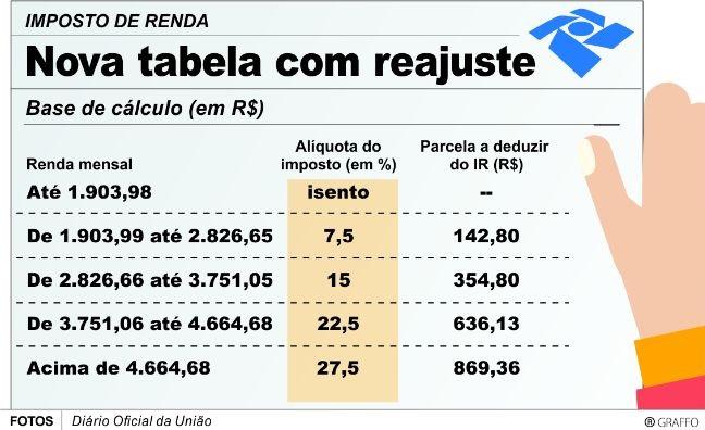 Imposto de Renda - Tabela 2016