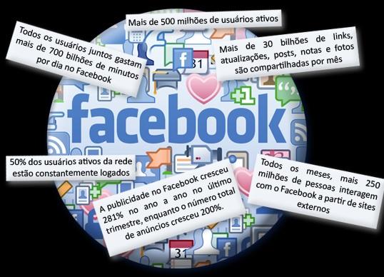 Anúncios no Facebook - Dicas