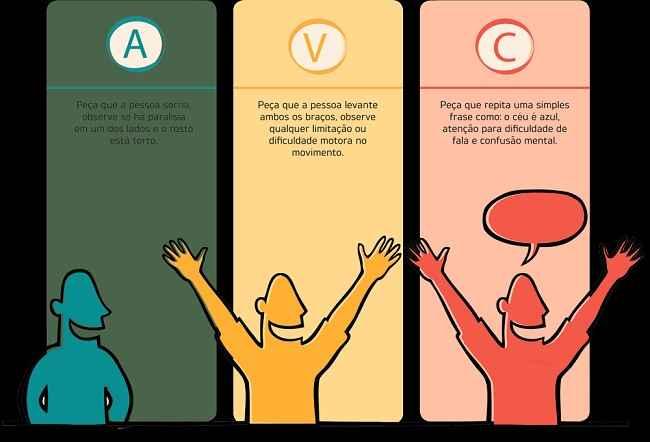 avc-sintomas-como-identificar