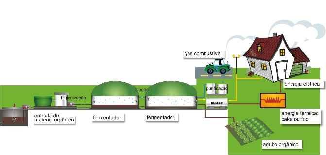 biogas-energia