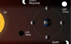 Corte de Cabelo Influencia da Fase Lua – Como Fazer