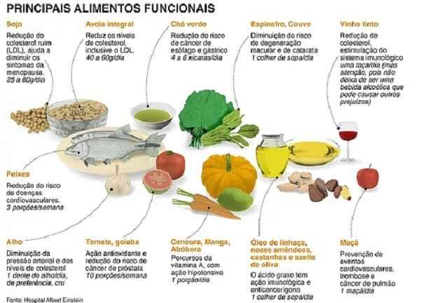 Dieta Para Hipertensos - Dicas