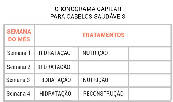 Cronograma Capilar – Como Funciona, Produtos e Tabelas