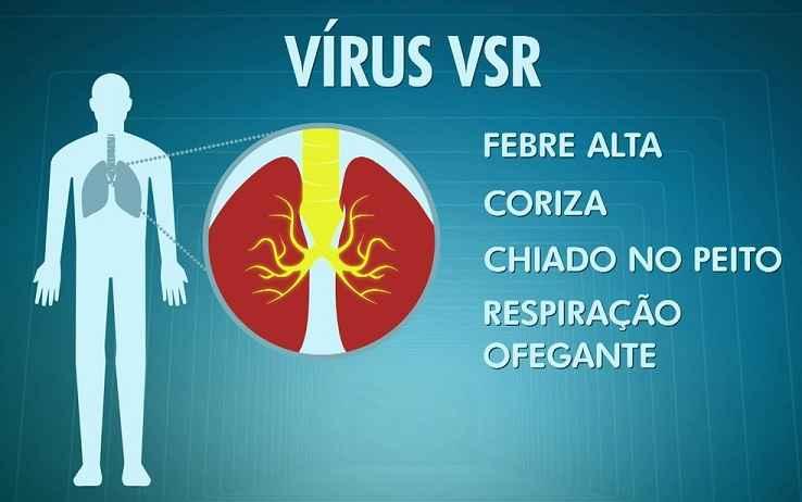Vírus Sincicial Respiratório - Sintomas e Tratamento