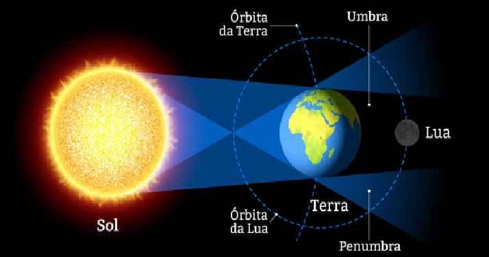 Eclipse Solar 2019 – Data e Horário, no Brasil