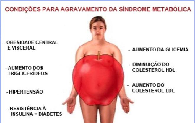 Síndrome Metabólica - Causas